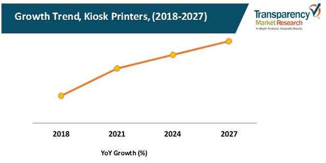 kiosk printers market