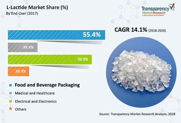 l-lactide-market.jpg