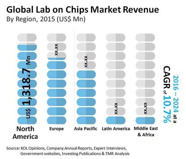 lab on chips market