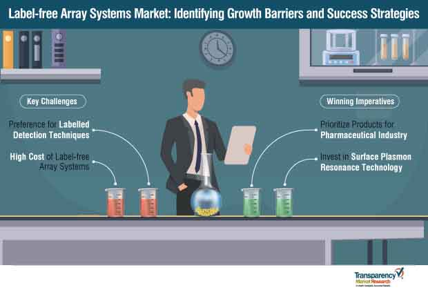 label free array systems market preventive and curative measures