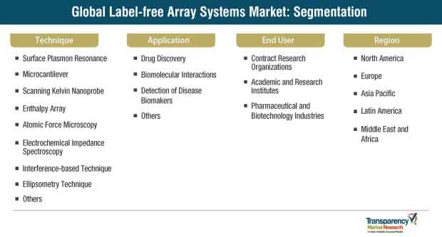 label free array systems market segmentation