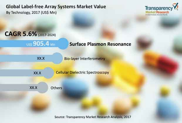 label-free-array-systems-market.jpg