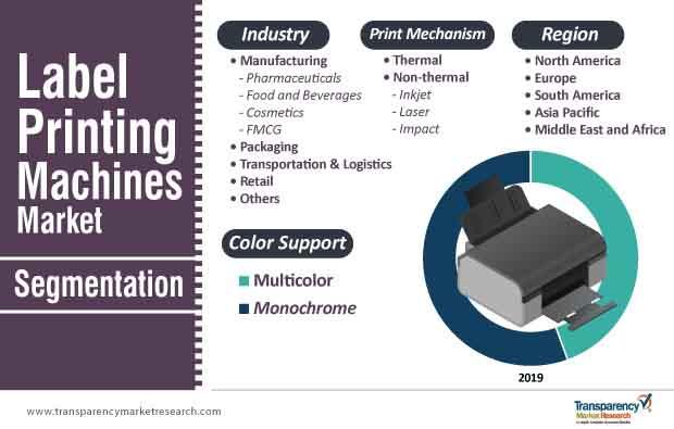 label printing machines market segmentation