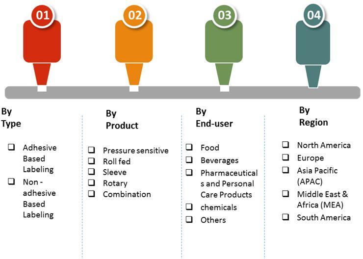 labeling equipment market 2