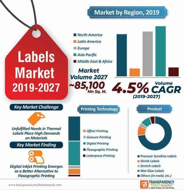 Labels  Market Insights, Trends & Growth Outlook