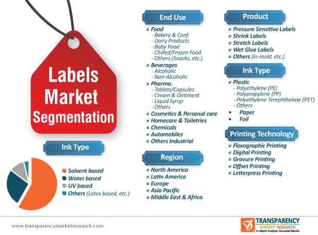 labels market segmentation