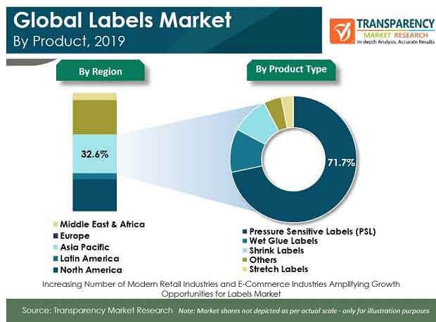 Labels Market Is Projected To Expand At A Cagr Of 5 From 2017 To 2019