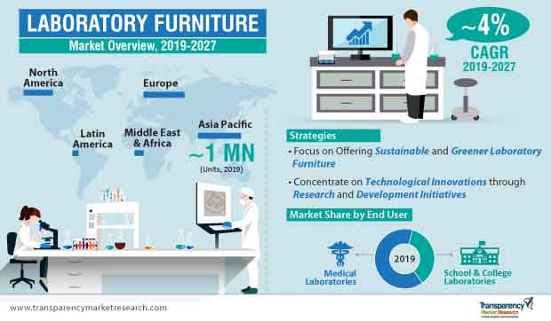 laboratory furniture market infographic