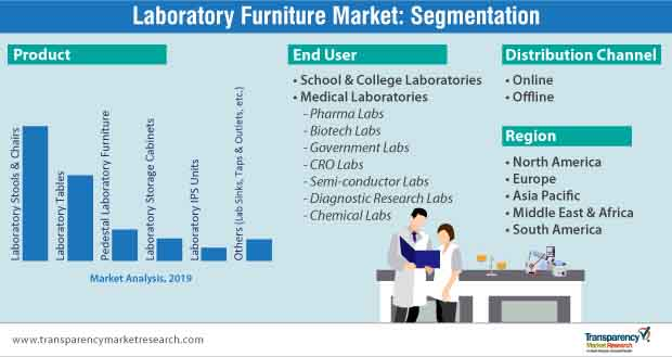 laboratory furniture market segmentation