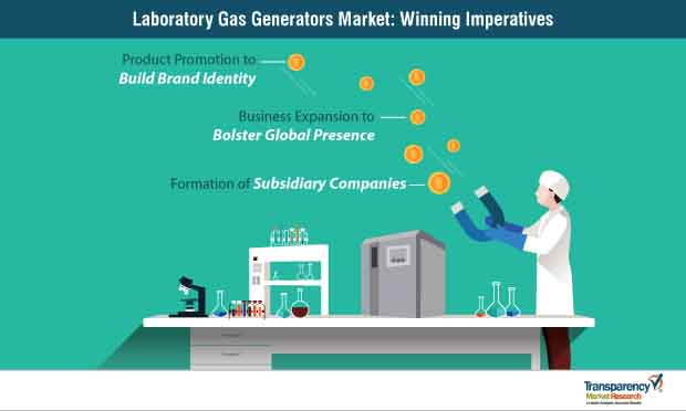 laboratory gas generators market strategy