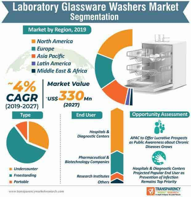 Laboratory Glassware Washers  Market Insights, Trends & Growth Outlook
