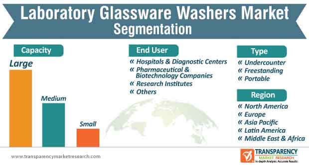 laboratory glassware washers market segmentation