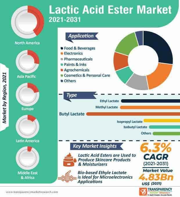 lactic acid ester market infographic