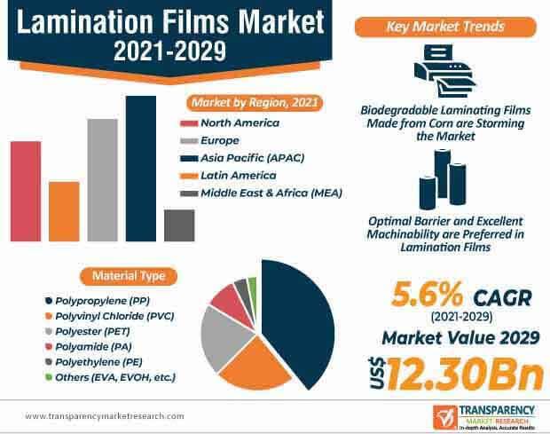 lamination film market infographic