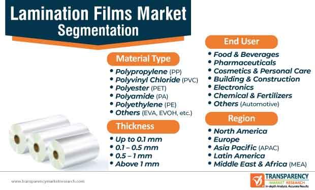 lamination film market segmentation