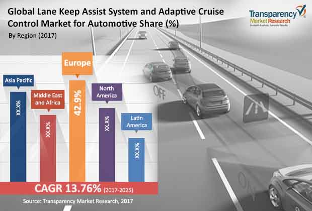 lane keep assist system adaptive cruise control market