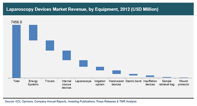 laparoscopy-devices-market-revenue-by-equipment-2012
