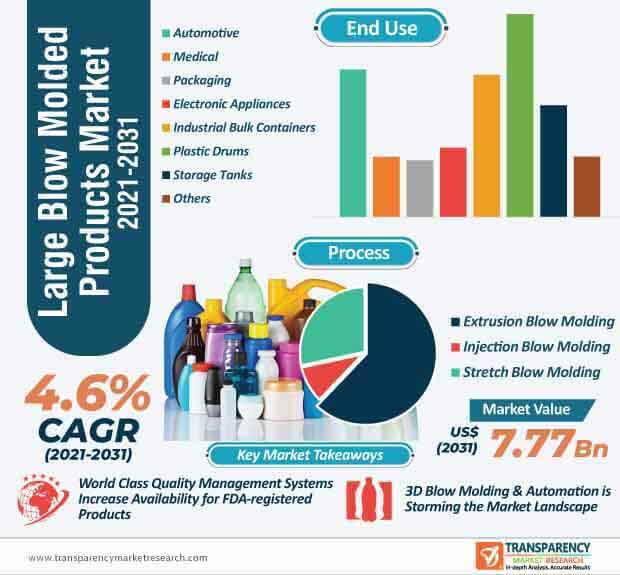 large blow molded products market infographic