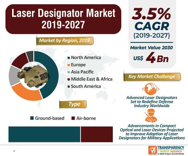 Laser Designator  Market Insights, Trends & Growth Outlook