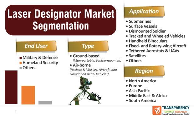 laser designator market segmentation