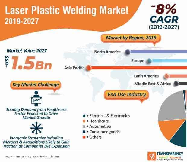 Laser Plastic Welding  Market Insights, Trends & Growth Outlook