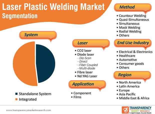 laser plastic welding market segmentation
