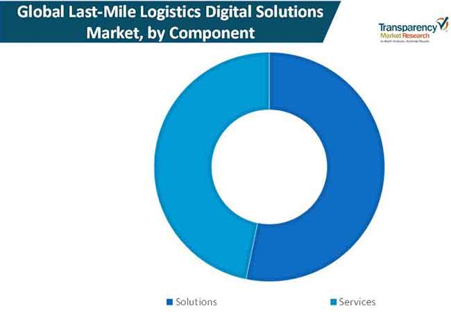 last mile logistics digital solutions market 01