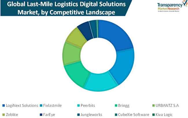 last mile logistics digital solutions market