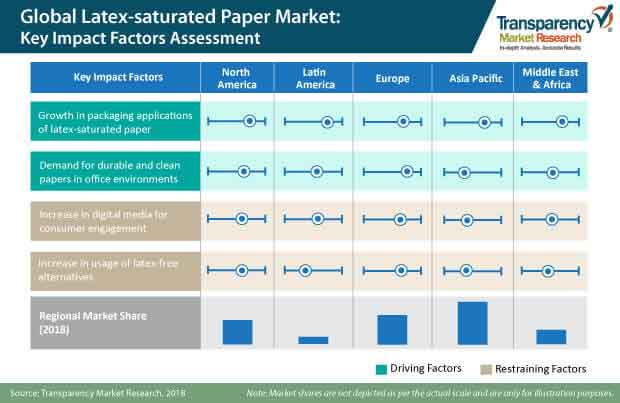 latex saturated paper market