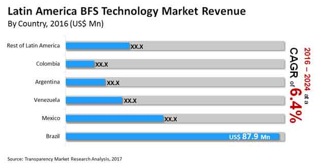 Latin America BFS Technology Market