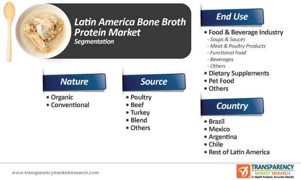 latin america bone broth protein market segmentation