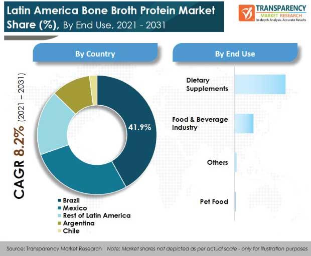 latin america bone broth protein market