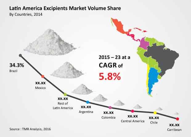 latin-america-excipients-market
