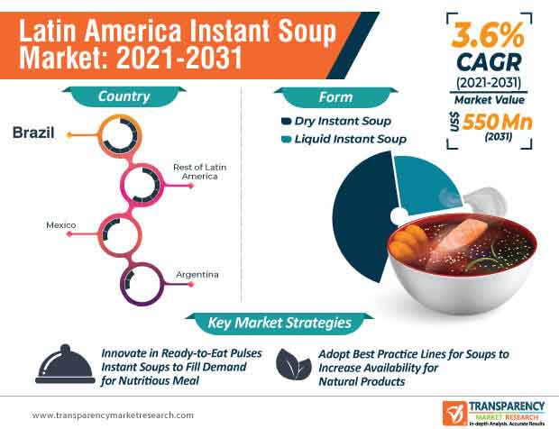 latin america instant soup market infographic