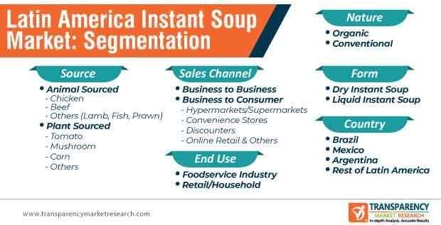 latin america instant soup market segmentation