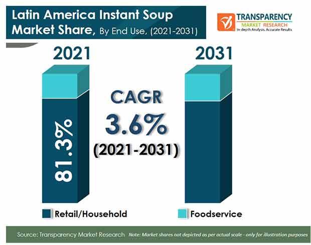 latin america instant soup market