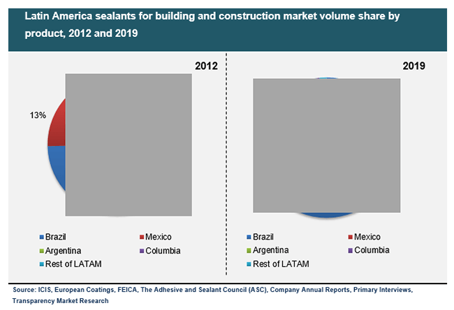latin-america-sealants-for-building-and-construction-market-volume-share-by-product-2012-and-2019