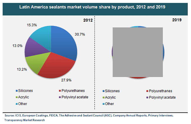 latin-america-sealants-market-volume-share-by-product-2012-and-2019