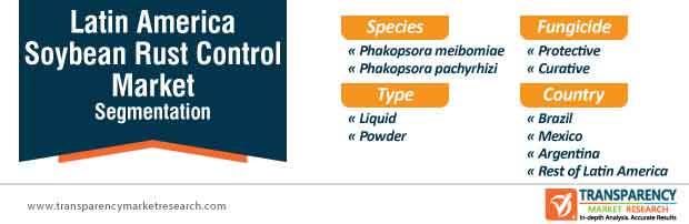 latin america soybean rust control market segmentation