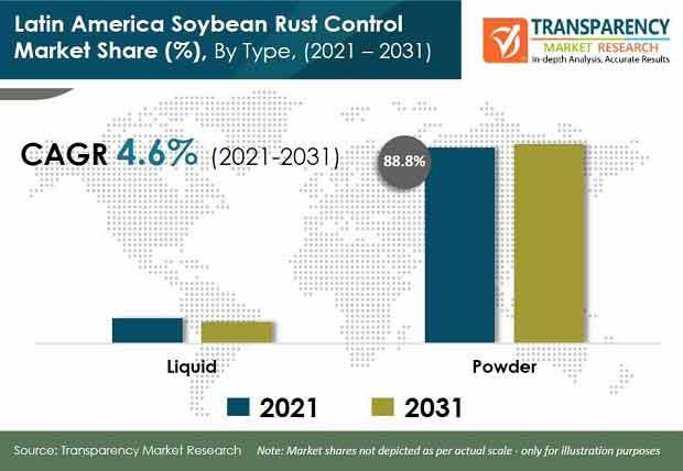 latin america soybean rust control market