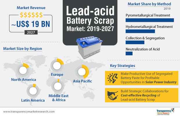 lead acid battery scrap market infographic