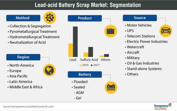 lead acid battery scrap market segmentation