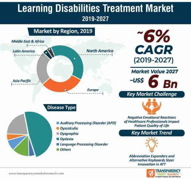 learning disabilities treatment market infographics