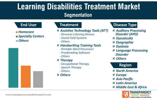 learning disabilities treatment market segmentation