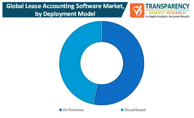 lease accounting software market 1