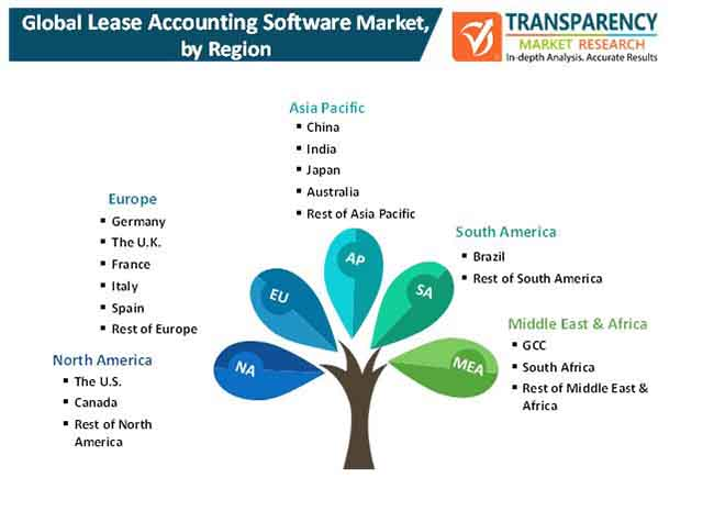 lease accounting software market 2