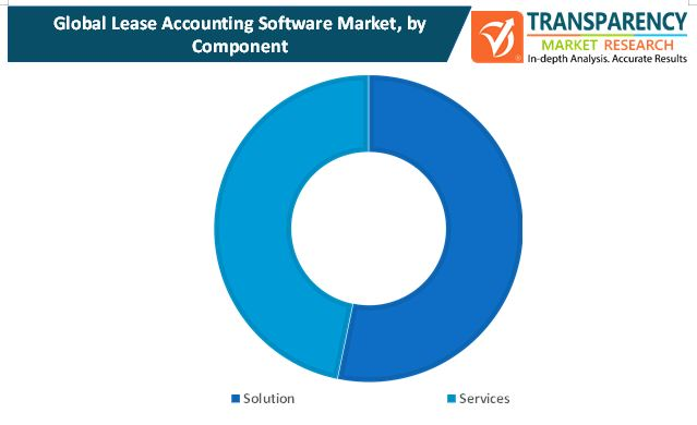 lease accounting software market