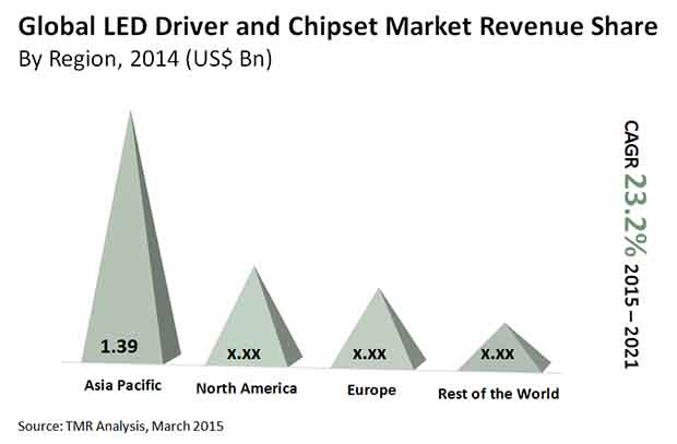 led-driver-and-chipset-market