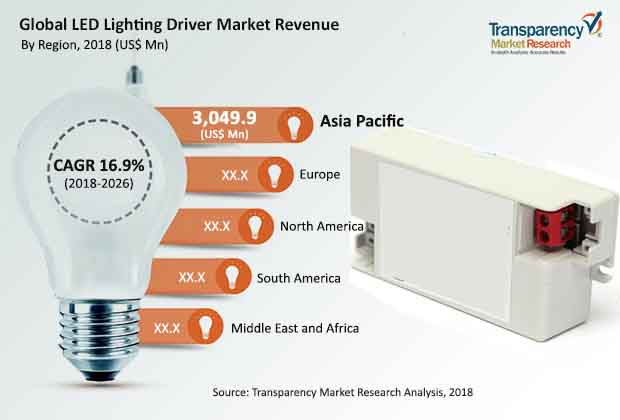 led lighting driver market