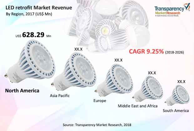 led retrofit market